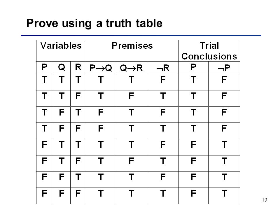 19 Prove using a truth table