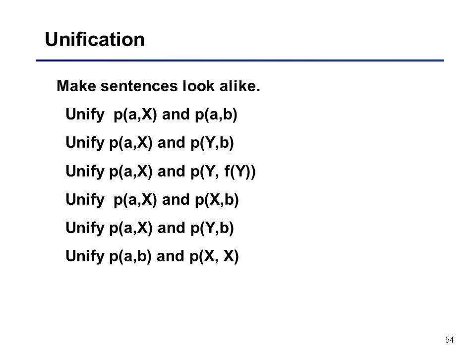 54 Unification Make sentences look alike. Unify p(a,X) and p(a,b) Unify p(a,X) and p(Y,b) Unify p(a,X) and p(Y, f(Y)) Unify p(a,X) and p(X,b) Unify p(