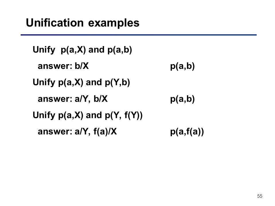 55 Unification examples Unify p(a,X) and p(a,b) answer: b/Xp(a,b) Unify p(a,X) and p(Y,b) answer: a/Y, b/Xp(a,b) Unify p(a,X) and p(Y, f(Y)) answer: a
