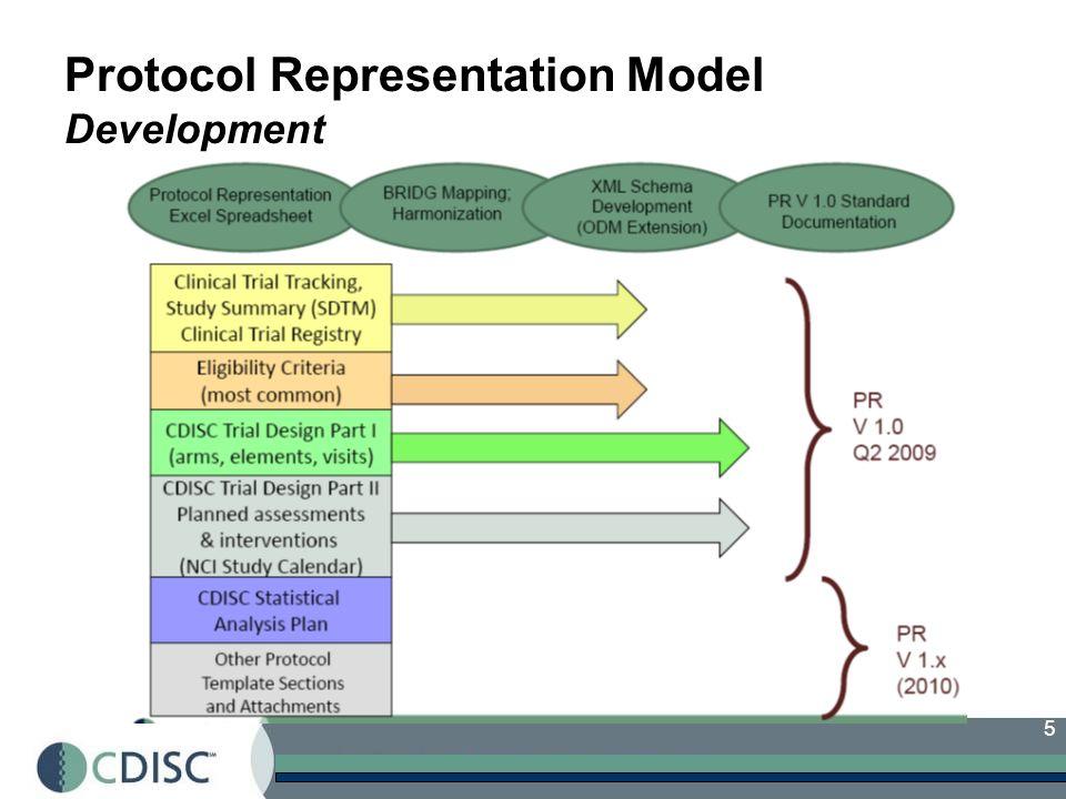 5 Protocol Representation Model Development