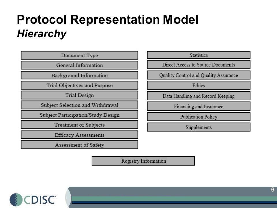 6 Protocol Representation Model Hierarchy