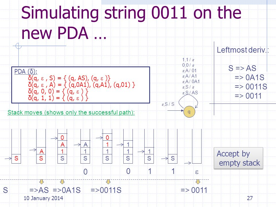 Simulating string 0011 on the new PDA … 27 PDA (δ): δ(q,, S) = { (q, AS), (q, )} δ(q,, A) = { (q,0A1), (q,A1), (q,01) } δ(q, 0, 0) = { (q, ) } δ(q, 1,