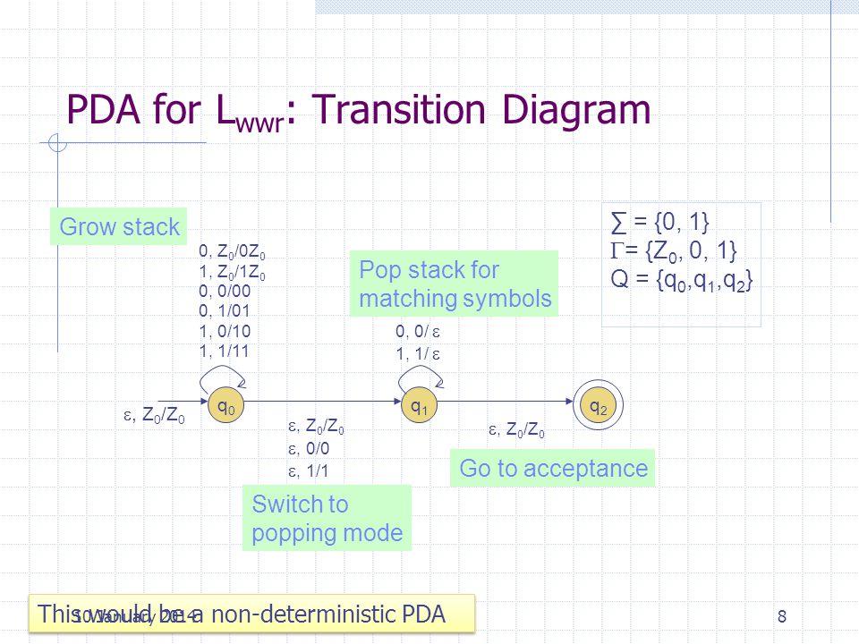 PDA for L wwr : Transition Diagram 8 q0q0 q1q1 q2q2 0, Z 0 /0Z 0 1, Z 0 /1Z 0 0, 0/00 0, 1/01 1, 0/10 1, 1/11 0, 0/ 1, 1/, Z 0 /Z 0, 0/0, 1/1, Z 0 /Z