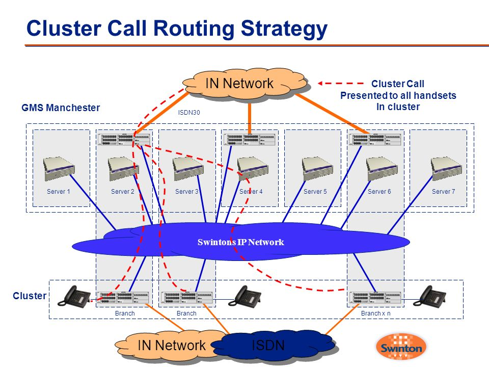 Cluster Call Routing Strategy Server 1Server 2Server 3Server 4Server 5Server 6Server 7 Swintons IP Network Cluster Branch Branch x n GMS Manchester IN