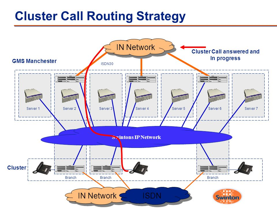 Cluster Call Routing Strategy Server 1Server 2Server 3Server 4Server 5Server 6Server 7 Swintons IP Network Cluster Branch GMS Manchester IN Network IS
