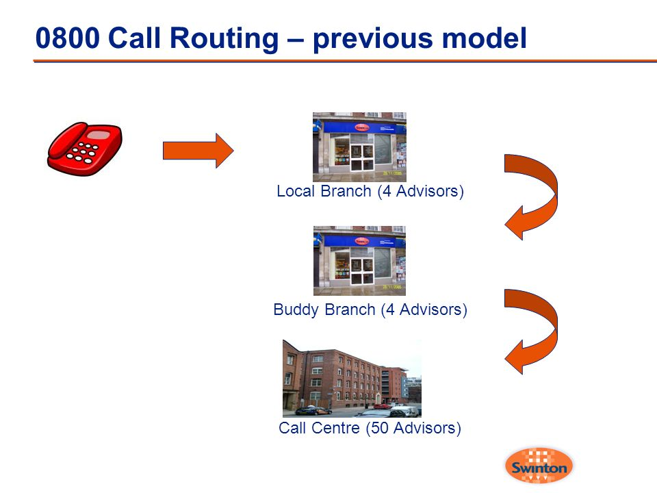 0800 Call Routing – previous model Local Branch (4 Advisors) Buddy Branch (4 Advisors) Call Centre (50 Advisors)