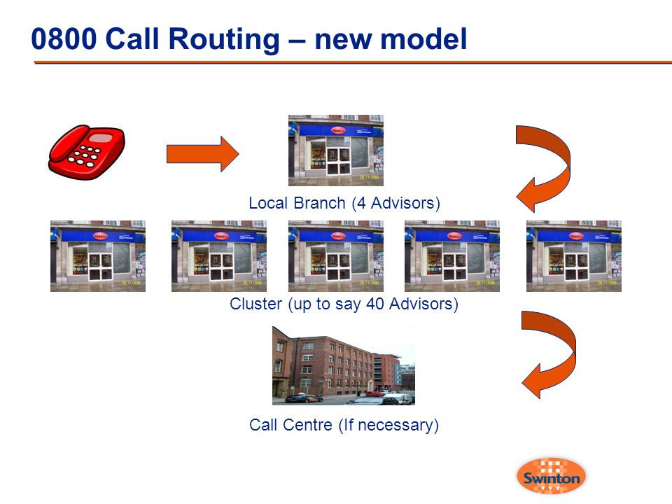 0800 Call Routing – new model Local Branch (4 Advisors) Cluster (up to say 40 Advisors) Call Centre (If necessary)