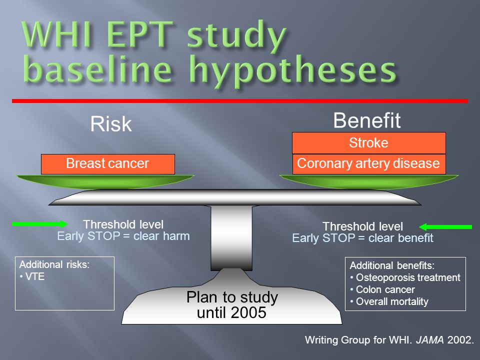 Stroke Threshold level Early STOP = clear harm Threshold level Early STOP = clear benefit Coronary artery disease Breast cancer Risk Benefit Plan to study until 2005 Additional benefits: Osteoporosis treatment Colon cancer Overall mortality Additional risks: VTE Writing Group for WHI.