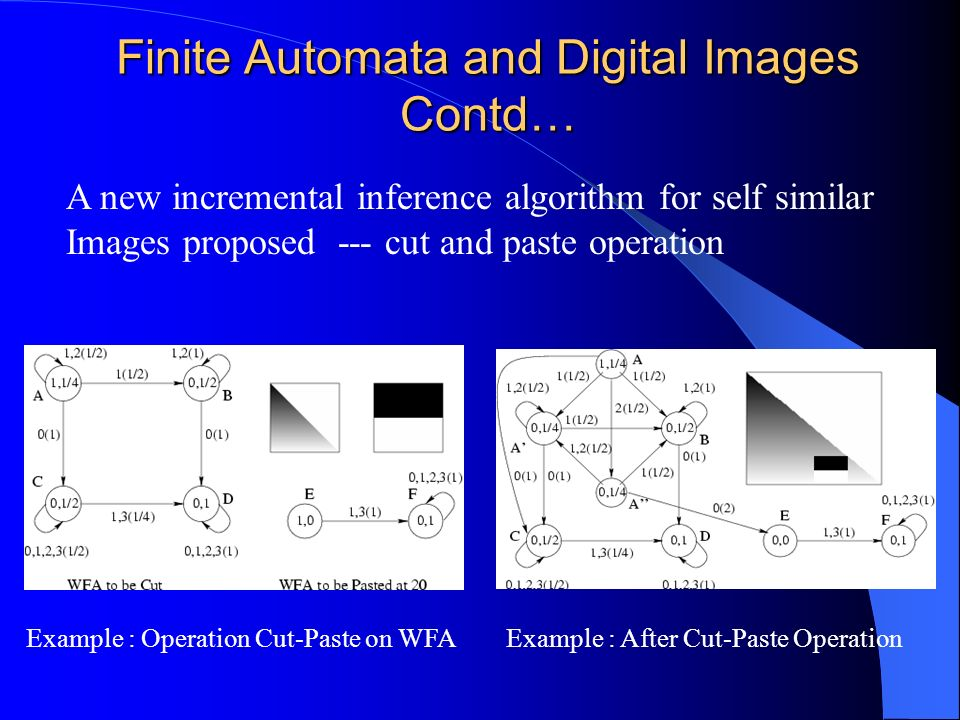 Finite Automata and Digital Images Contd… A new incremental inference algorithm for self similar Images proposed --- cut and paste operation Example :