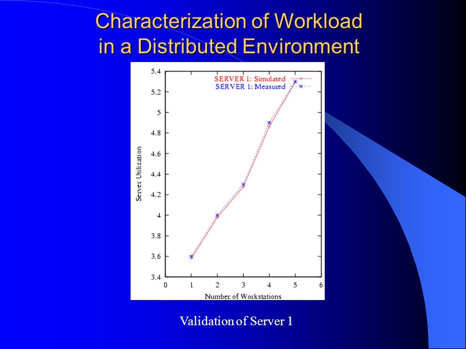 Validation of Server 1 Characterization of Workload in a Distributed Environment
