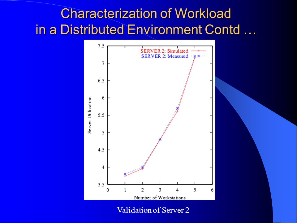 Characterization of Workload in a Distributed Environment Contd … Validation of Server 2