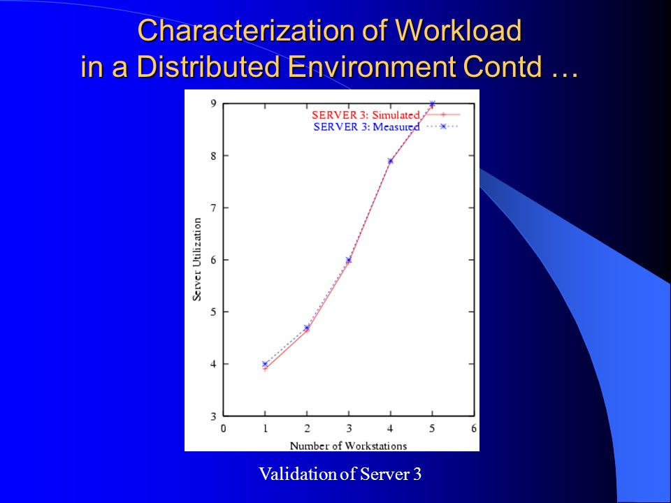 Characterization of Workload in a Distributed Environment Contd … Validation of Server 3