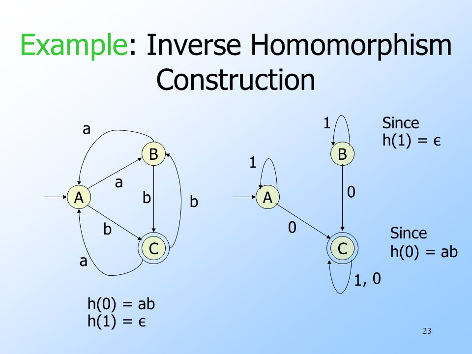 23 Example: Inverse Homomorphism Construction A C B a a a b b b C B A h(0) = ab h(1) = ε 1 1 1Since h(1) = ε 0 0, 0 Since h(0) = ab