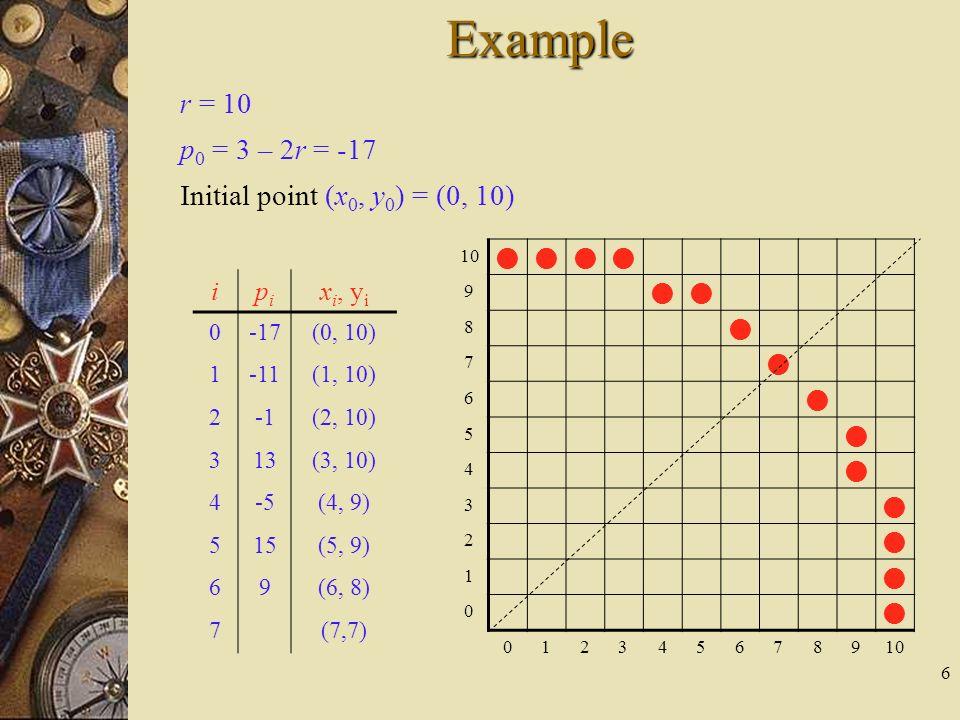 6 Example 10 9 8 7 6 5 4 3 2 1 0 012345678910 ipipi x i, y i 0-17(0, 10) 1-11(1, 10) 2(2, 10) 313(3, 10) 4-5(4, 9) 515(5, 9) 69(6, 8) 7(7,7) r = 10 p