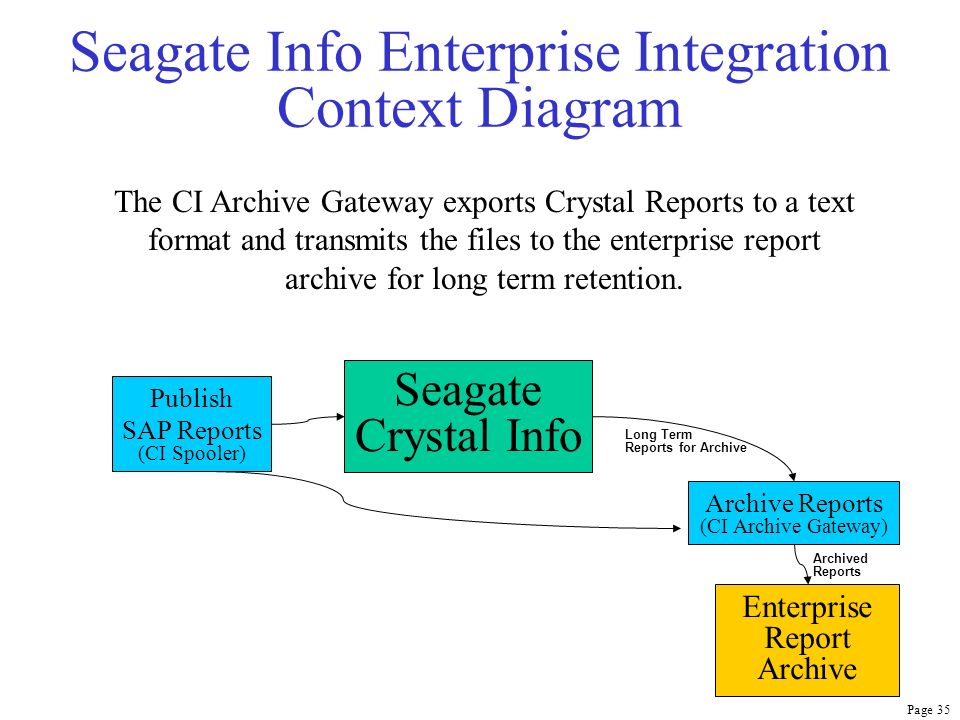 Page 35 Seagate Info Enterprise Integration Context Diagram Seagate Crystal Info Archive Reports (CI Archive Gateway) Publish SAP Reports (CI Spooler)