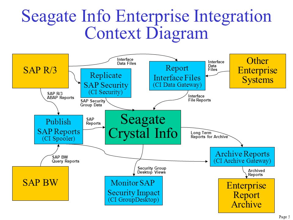 Page 6 CI Spooler Seagate Crystal Info SAP R/3 SAP BW Archive Reports (CI Archive Gateway) Publish SAP Reports (CI Spooler) Enterprise Report Archive SAP BW Query Reports SAP R/3 ABAP Reports Archived Reports The CI Spooler securely publishes any standard or custom R/3 ABAP report or BW Query to the Seagate Info Desktop