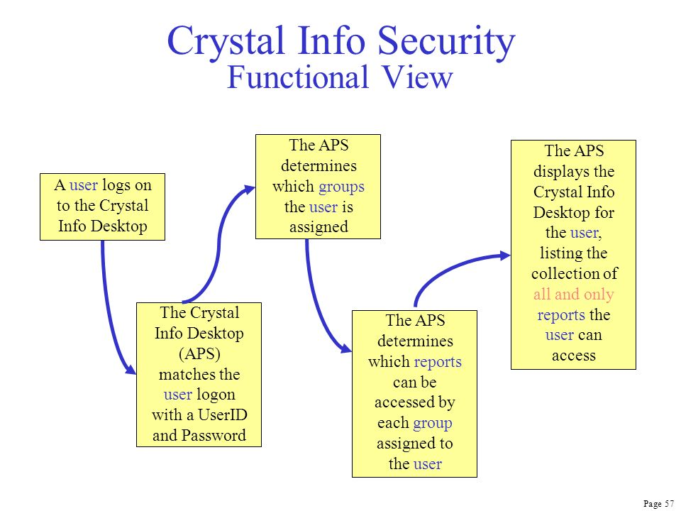 Page 57 Crystal Info Security Functional View A user logs on to the Crystal Info Desktop The Crystal Info Desktop (APS) matches the user logon with a