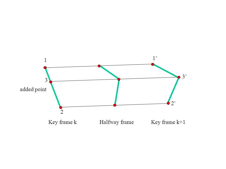 1 2 Key frame k 1 2 Key frame k+1 3 3 added point Halfway frame