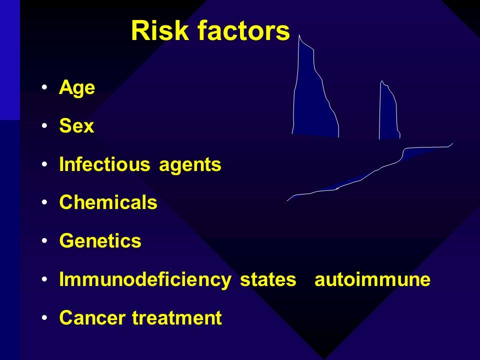 Risk factors Age Sex Infectious agents Chemicals Genetics Immunodeficiency states autoimmune Cancer treatment
