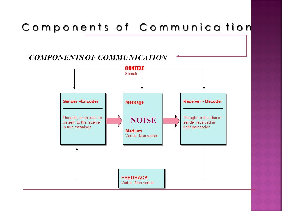 COMPONENTS OF COMMUNICATION Sender –Encoder Thought, or an idea to be sent to the receiver in true meanings Sender –Encoder Thought, or an idea to be