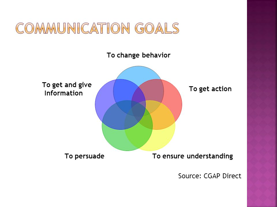 The majority of our perceived ability comes from how we communicate 70% How we communicate it 30% What we know Source: CGAP Direct