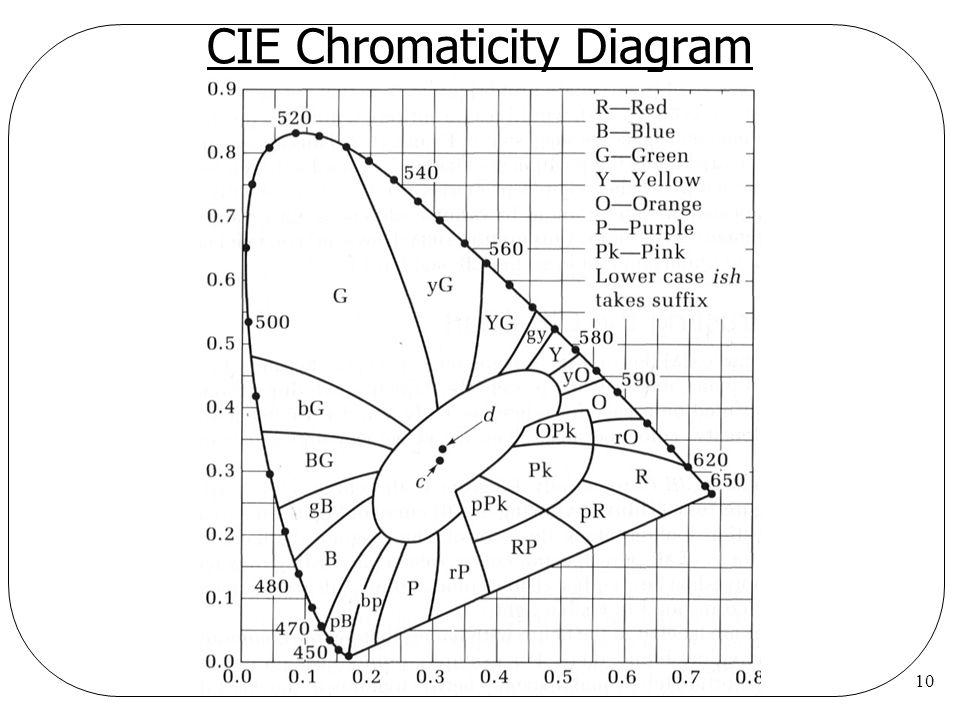 10 CIE Chromaticity Diagram