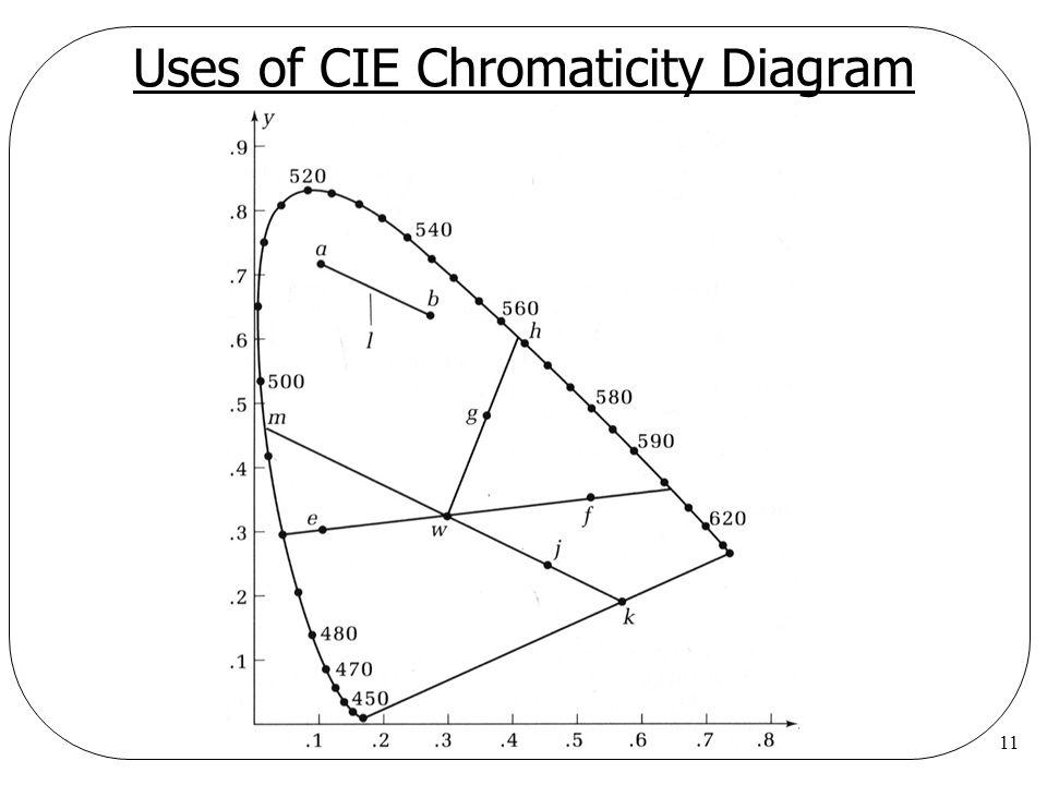 11 Uses of CIE Chromaticity Diagram