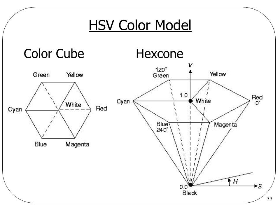 33 HSV Color Model Color CubeHexcone