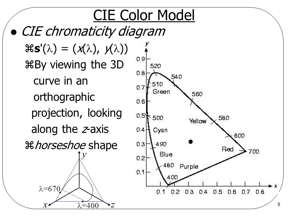 8 CIE Color Model l CIE chromaticity diagram zs'( ) = (x( ), y( )) zBy viewing the 3D curve in an orthographic projection, looking along the z-axis zh