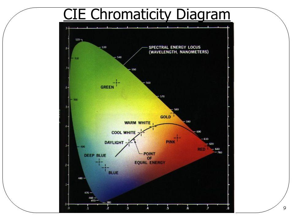 9 CIE Chromaticity Diagram