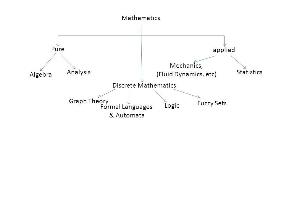 Mathematics Mechanics, (Fluid Dynamics, etc) Algebra Pure applied AnalysisStatistics Discrete Mathematics Graph Theory Formal Languages & Automata Log