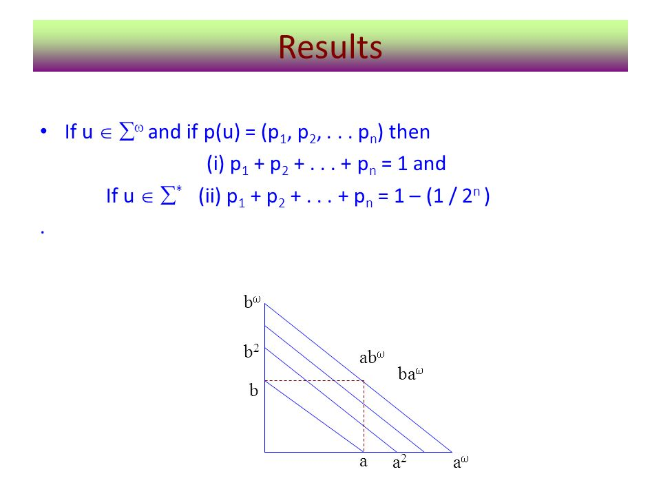 Results If u and if p(u) = (p 1, p 2,... p n ) then (i) p 1 + p 2 +... + p n = 1 and If u * (ii) p 1 + p 2 +... + p n = 1 – (1 / 2 n ). a b2b2 b a2a2