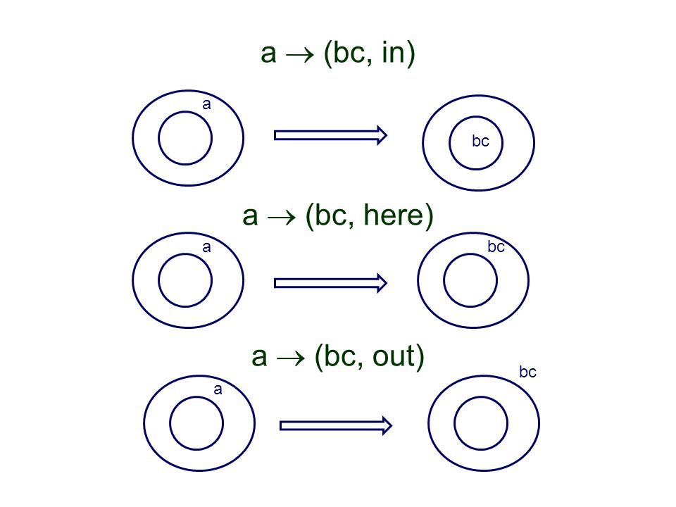 a (bc, in) a (bc, here) a (bc, out) a bc a a