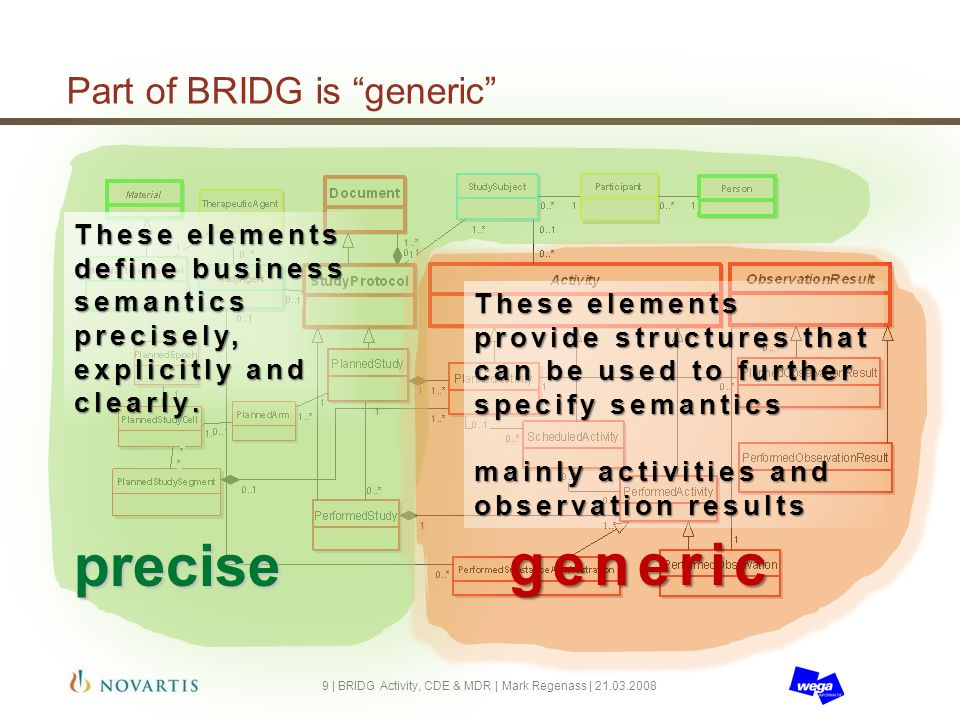Part of BRIDG is generic 9 | BRIDG Activity, CDE & MDR | Mark Regenass | 21.03.2008 These elements define business semantics precisely, explicitly and clearly.