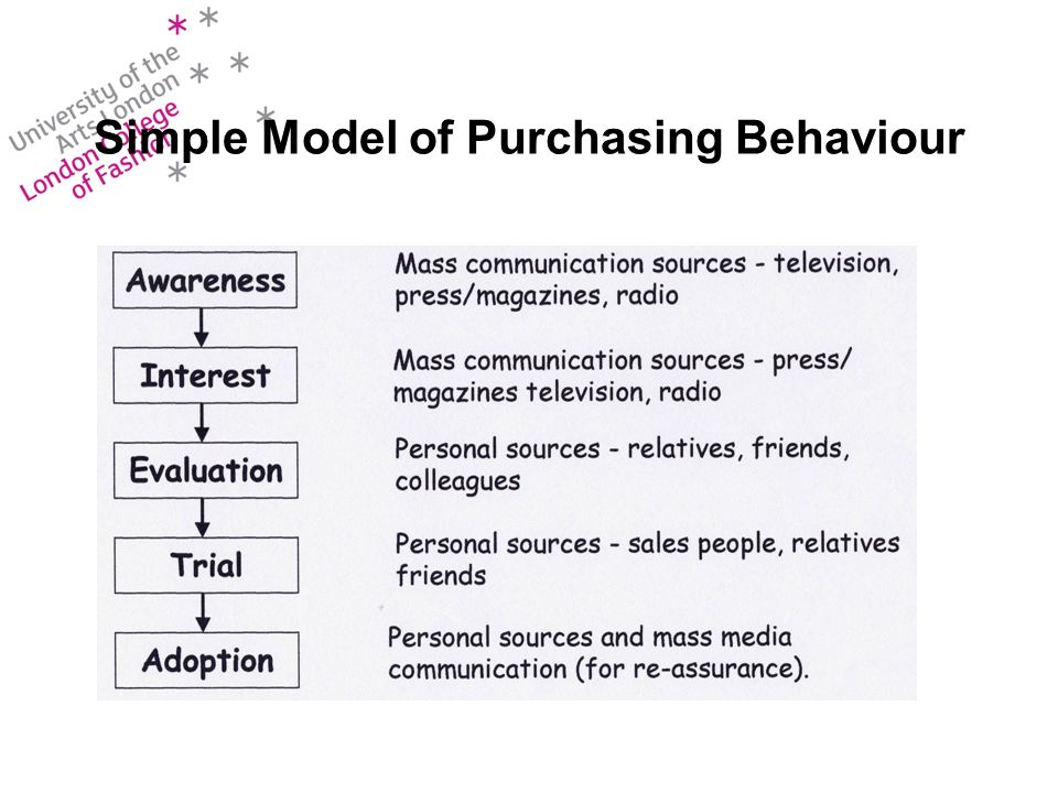 Simple Model of Purchasing Behaviour