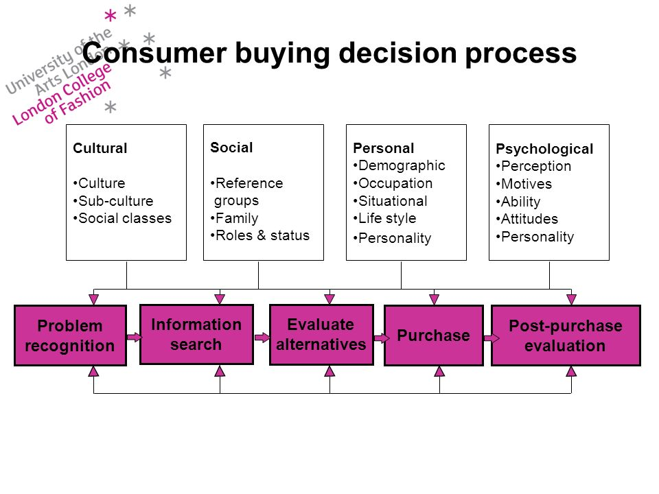 Consumer buying decision process Personal Demographic Occupation Situational Life style Personality Social Reference groups Family Roles & status Psychological Perception Motives Ability Attitudes Personality Problem recognition Information search Evaluate alternatives Purchase Post-purchase evaluation Cultural Culture Sub-culture Social classes