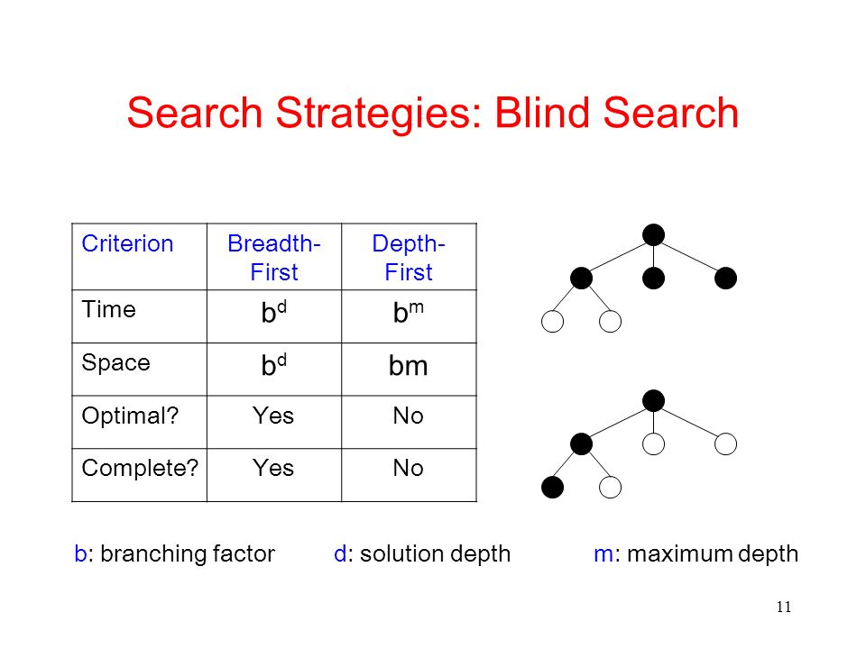 11 Search Strategies: Blind Search CriterionBreadth- First Depth- First Time bdbd bmbm Space bdbd bm Optimal?YesNo Complete?YesNo b: branching factord