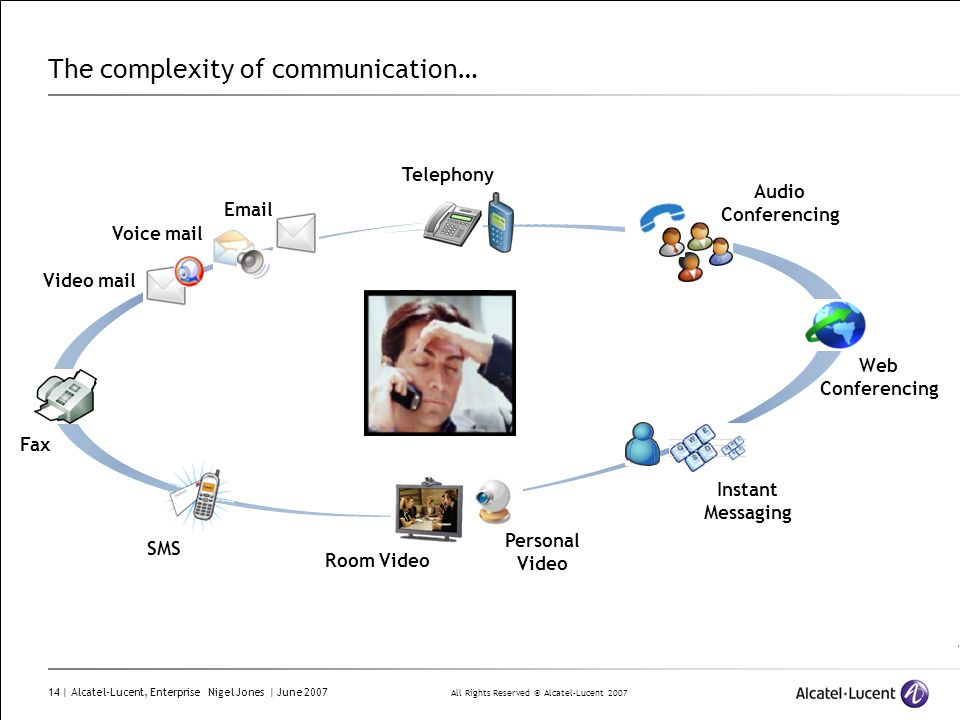 All Rights Reserved © Alcatel-Lucent 2007 14 | Alcatel-Lucent, Enterprise Nigel Jones | June 2007 The complexity of communication… Web Conferencing Pe