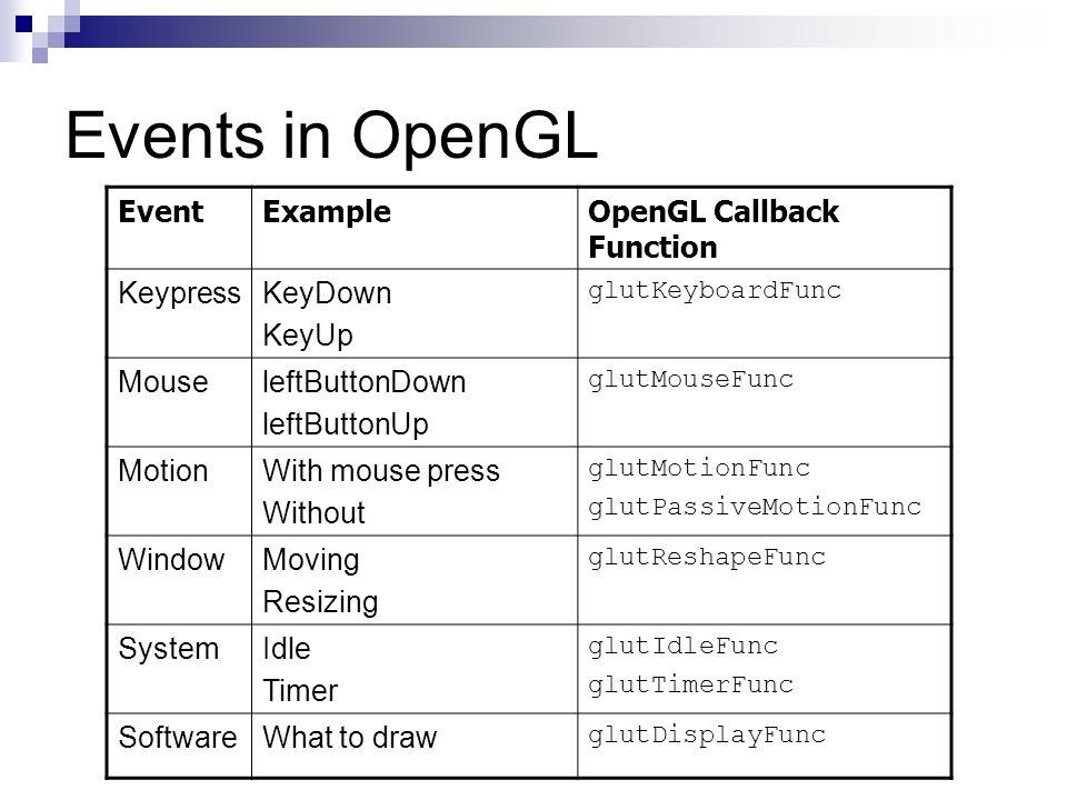 Events in OpenGL EventExampleOpenGL Callback Function KeypressKeyDown KeyUp glutKeyboardFunc MouseleftButtonDown leftButtonUp glutMouseFunc MotionWith