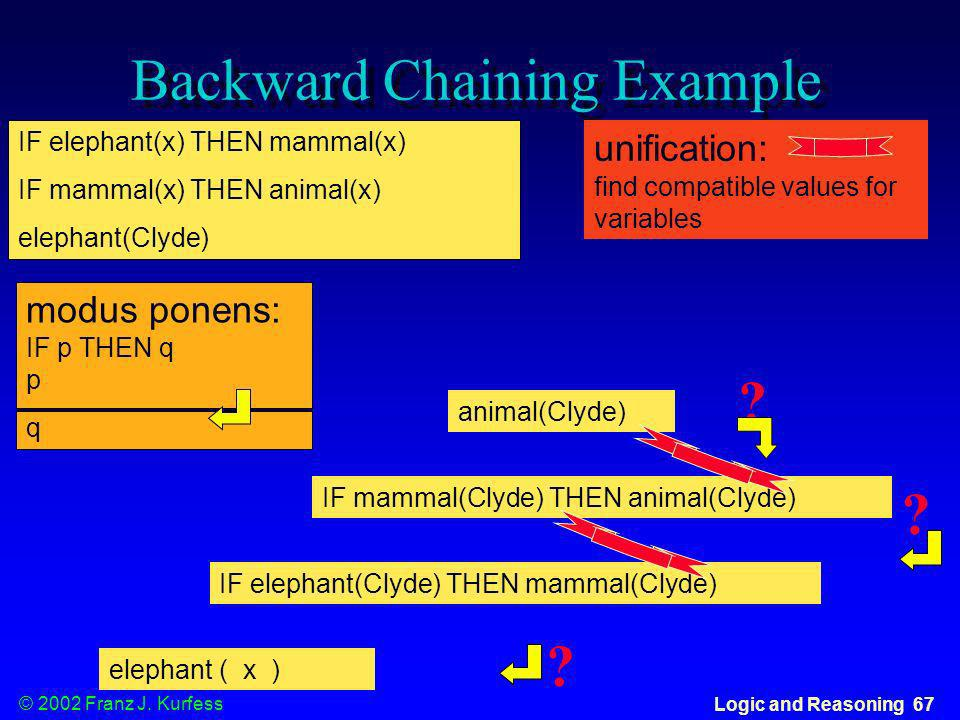 © 2002 Franz J. Kurfess Logic and Reasoning 67 Backward Chaining Example IF elephant(x) THEN mammal(x) IF mammal(x) THEN animal(x) elephant(Clyde) mod