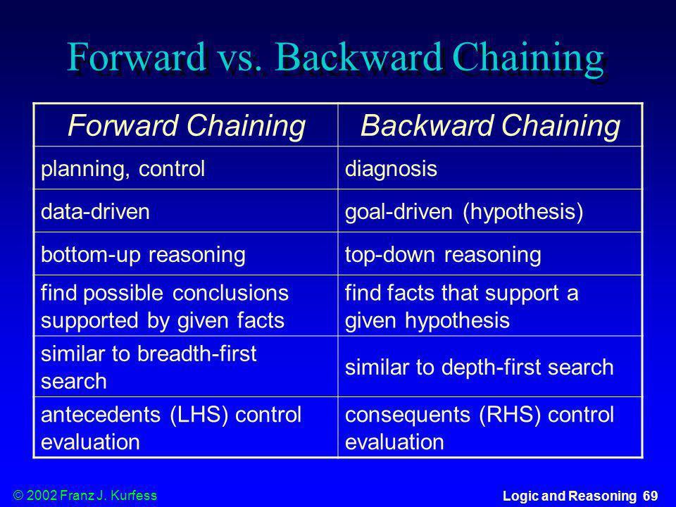 © 2002 Franz J. Kurfess Logic and Reasoning 69 Forward vs. Backward Chaining Forward ChainingBackward Chaining planning, controldiagnosis data-driveng