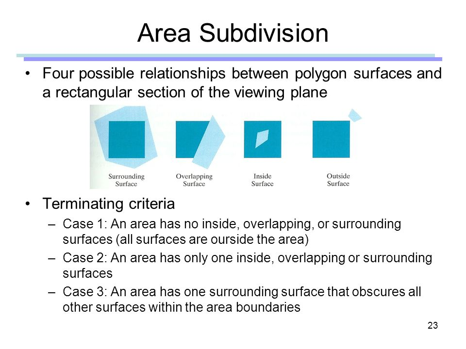 23 Area Subdivision Four possible relationships between polygon surfaces and a rectangular section of the viewing plane Terminating criteria –Case 1: