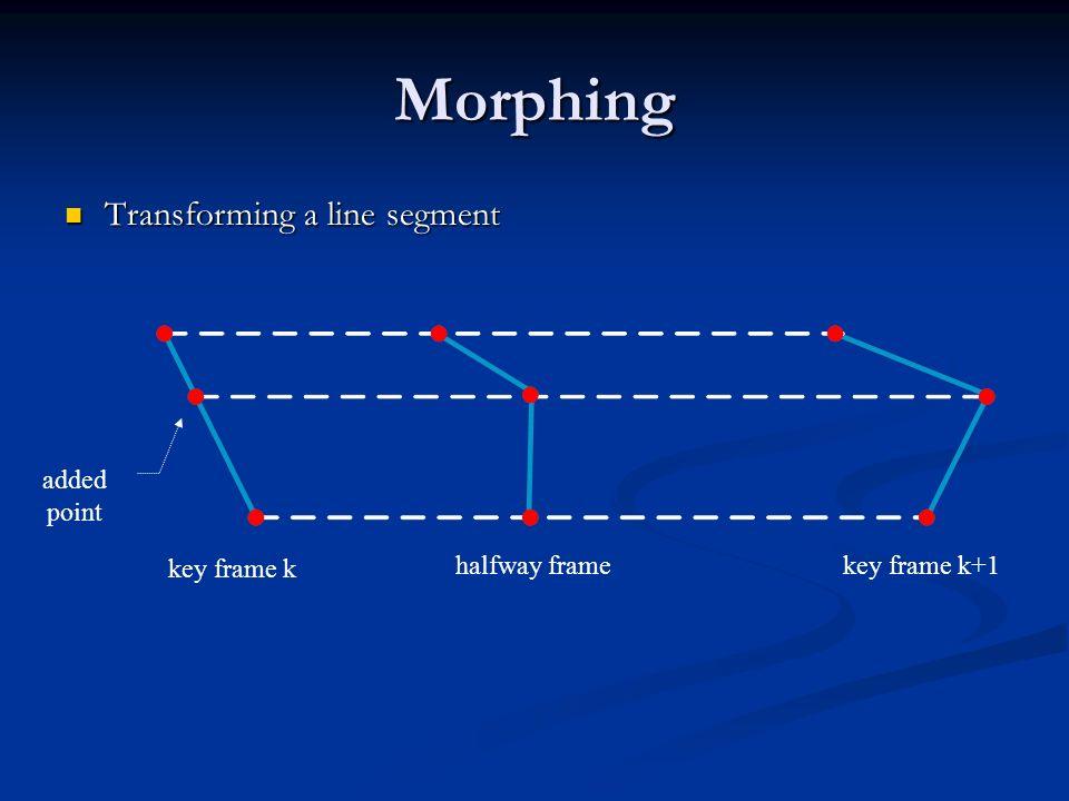Morphing Transforming a line segment Transforming a line segment added point key frame k key frame k+1halfway frame