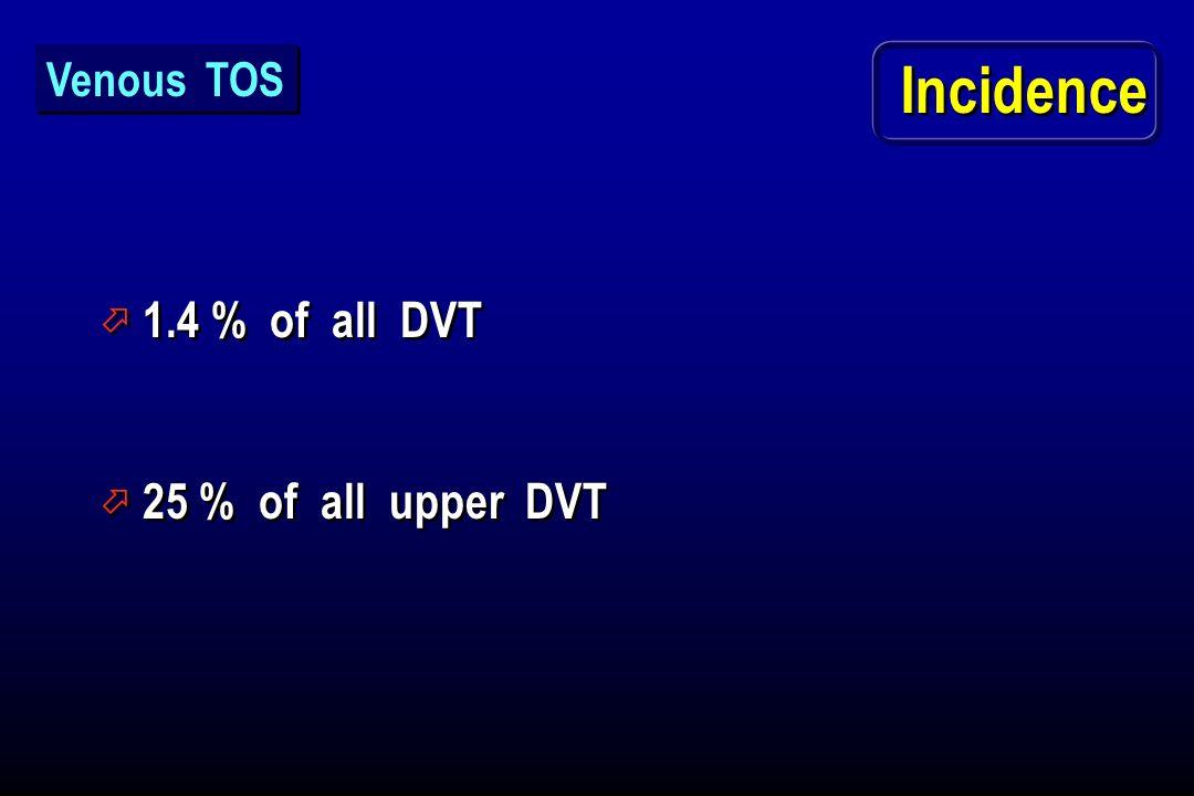Incidence ö 1.4 % of all DVT ö 25 % of all upper DVT ö 1.4 % of all DVT ö 25 % of all upper DVT Venous TOS