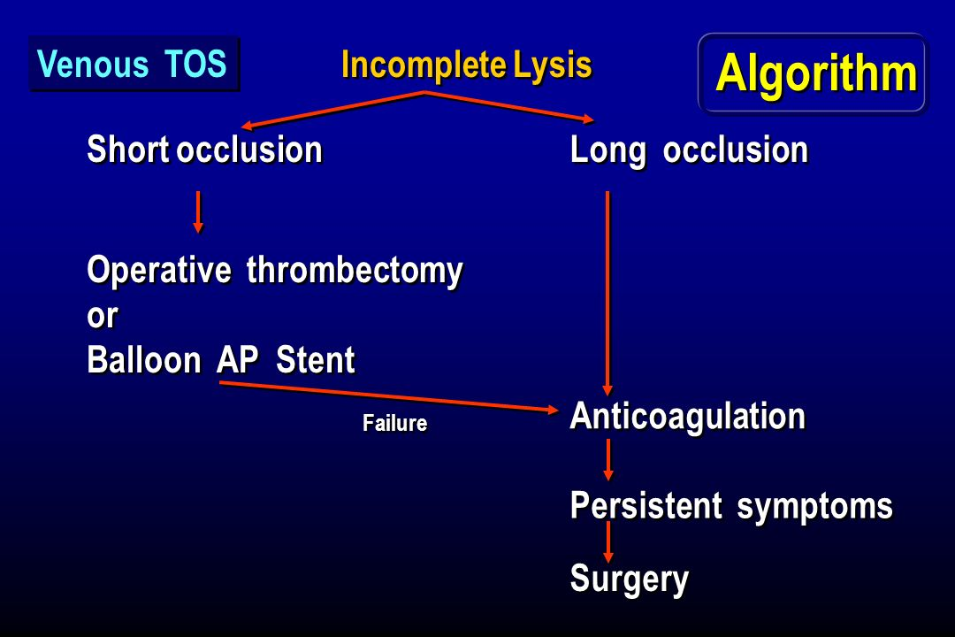 Incomplete Lysis Short occlusion Operative thrombectomy or Balloon AP Stent Operative thrombectomy or Balloon AP Stent Long occlusion Anticoagulation