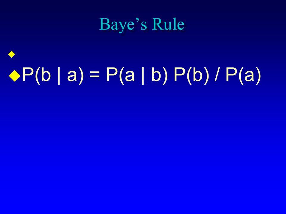 Bayes Rule P(b | a) = P(a | b) P(b) / P(a)