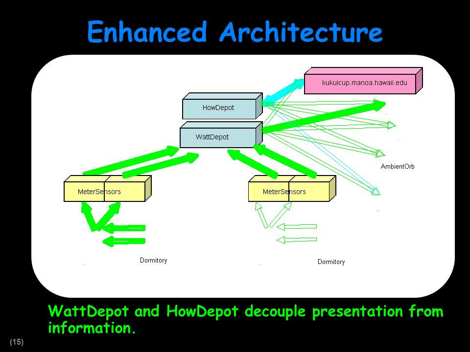 (15) Enhanced Architecture WattDepot and HowDepot decouple presentation from information.