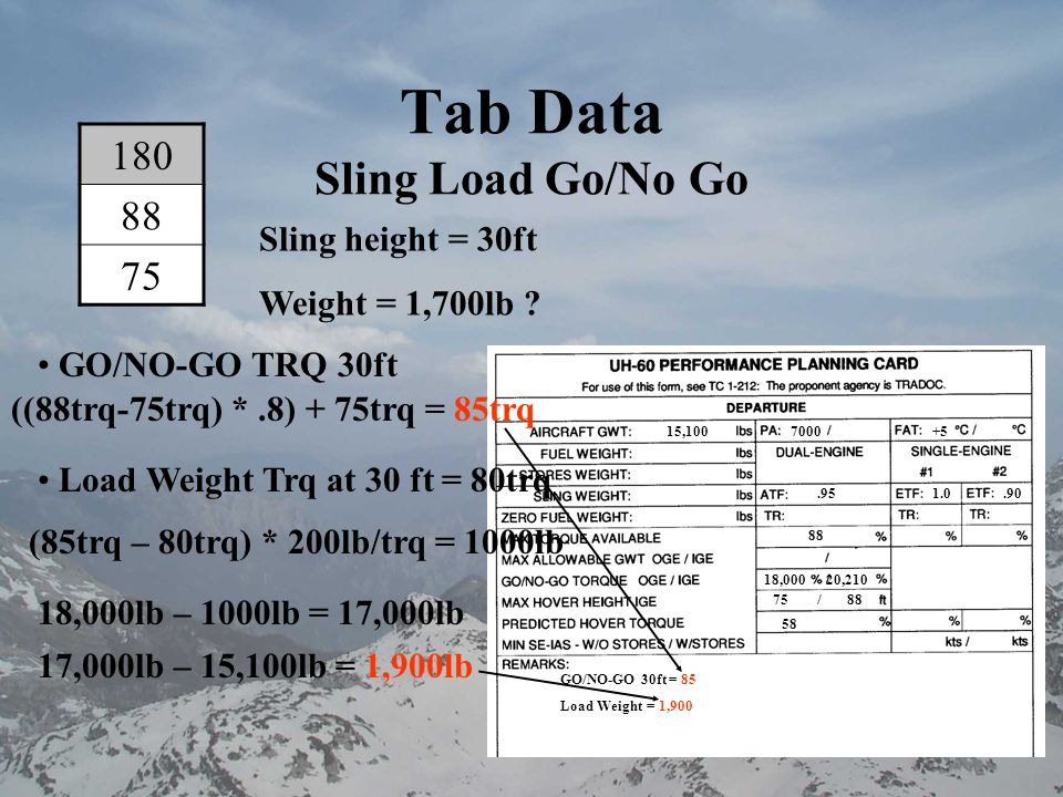 Tab Data 173 85 74 PA 8500 Temp 0 Landing Weight with load 17,000lb Brief: We have OGE capability by 100lb Max Trq is 85% Predicted landing trq is 85%