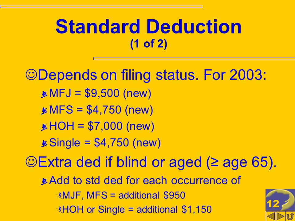 12 Standard Deduction (1 of 2) Depends on filing status. For 2003: MFJ = $9,500 (new) MFS = $4,750 (new) HOH = $7,000 (new) Single = $4,750 (new) Extr