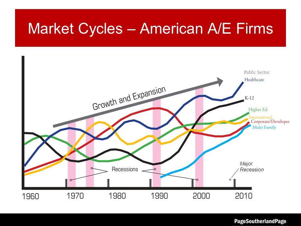 Market Cycles – American A/E Firms Major Recession Public Sector
